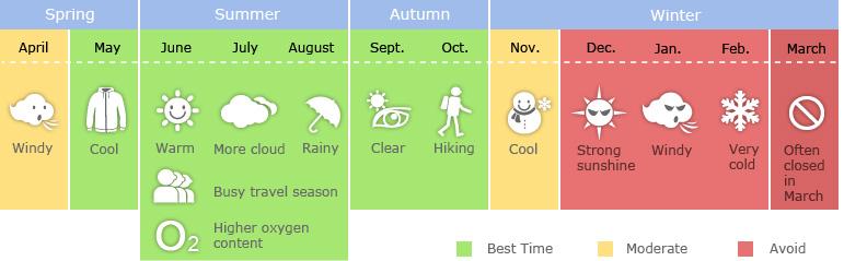 Tibet Travel Seasons
